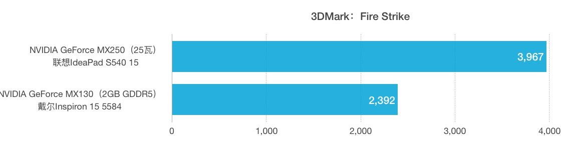 NVIDIA GeForce MX250和MX130性能跑分对比评测