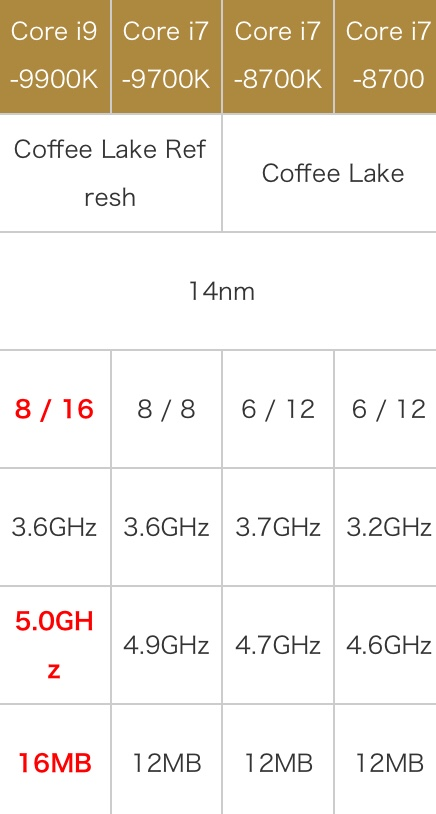 AMD 锐龙7 3700X性能怎么样?相当于什么级别和水平?