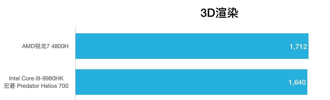 AMD锐龙7 4800H和i9-9980HK性能跑分对比评测