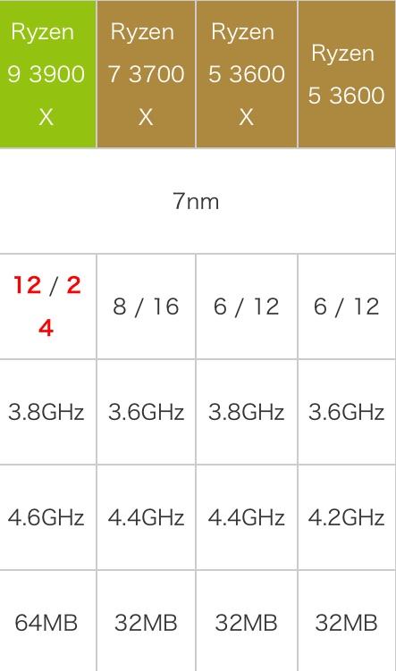 AMD锐龙9 3900X性能怎么样?相当于什么级别和水平?