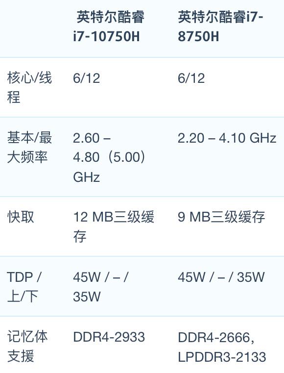 Intel Core i7-10750H和i7-8750H性能跑分对比评测
