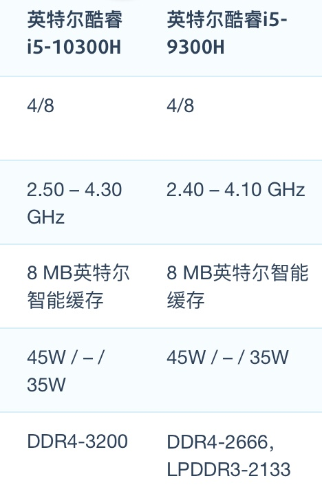 Intel Core i5-10300H和i5-9300H性能跑分对比评测