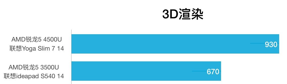AMD Ryzen 5 4500U和Ryzen 5 3500U性能跑分对比评测
