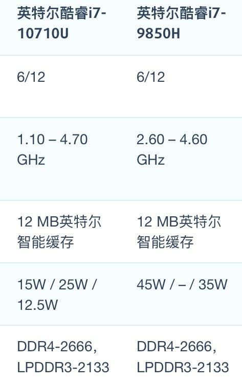 Intel Core i7-10710U和i7-9850H性能跑分对比评测