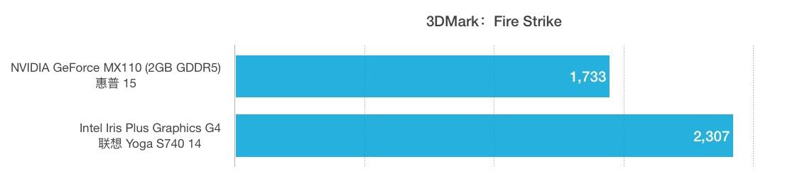 NVIDIA GeForce MX110和Intel Iris Plus G4性能跑分对比评测