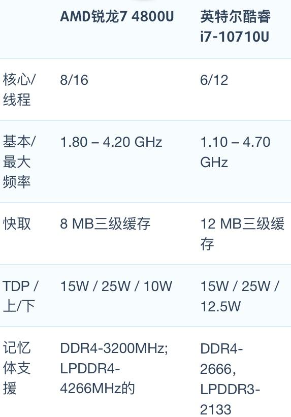 AMD锐龙7 4800U和i7-10710U性能跑分对比评测