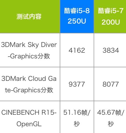 Intel Core i5-8250U性能怎么样?相当于什么级别和水平?