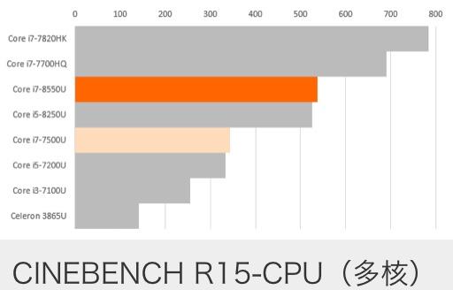 Intel Core i7-8550U性能怎么样?相当于什么级别和水平?