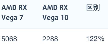 AMD锐龙7 4800H和锐龙7 3750H性能跑分对比评测