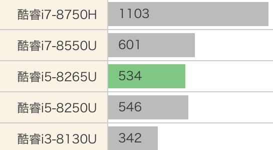 Intel Core i5-8265U性能怎么样?相当于什么级别和水平?