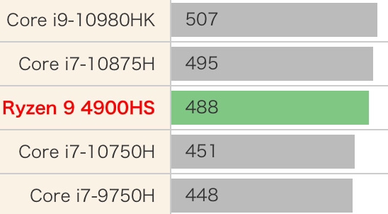 AMD R9 4900HS性能跑分和评测