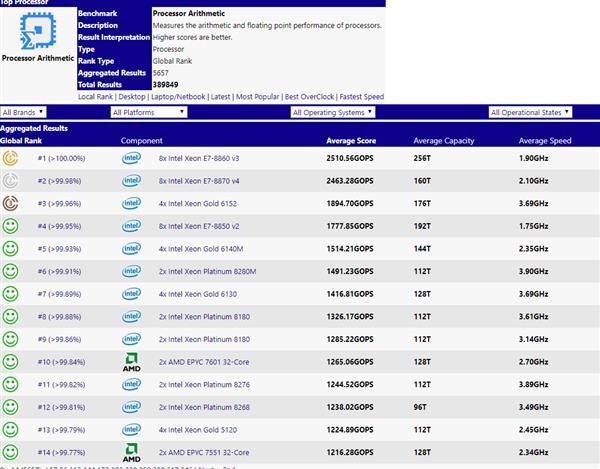 AMD 7nm霄龙处理器性能曝光:64核128线程 比双路32核更强