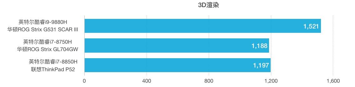 i9-9880H和i7-8750H/8850H性能跑分对比评测