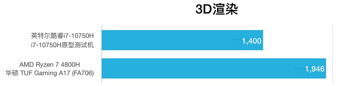 i7-10750H和AMD R7 4800H性能跑分对比评测