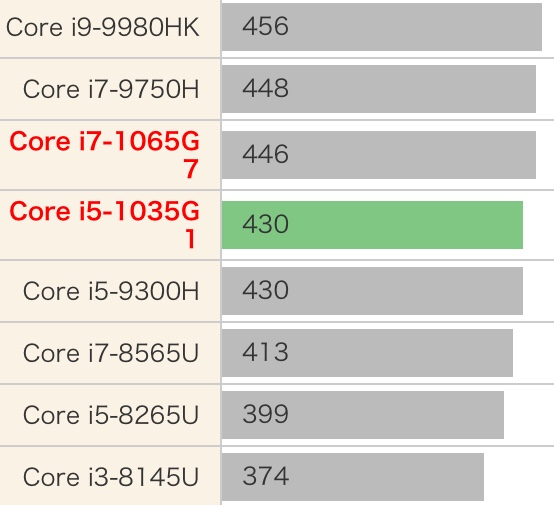 intel Core i5-1035G1性能怎么样?相当于什么级别和水平?