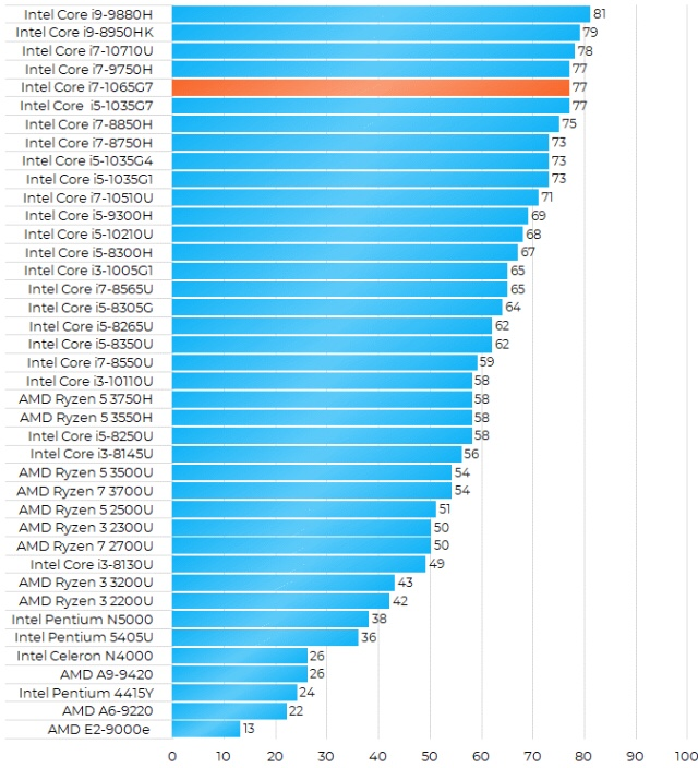 Intel Core i7-1065G7性能怎么样?相当于什么级别和水平?