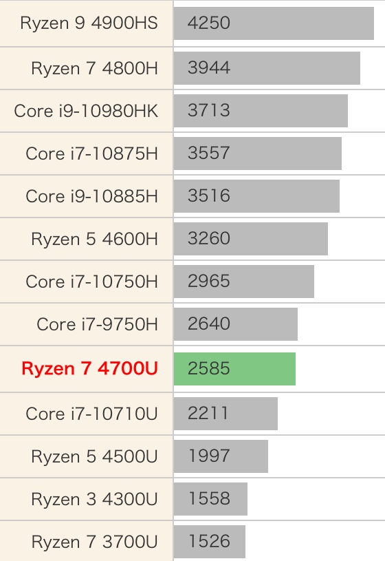 AMD Ryzen 7 4700U性能跑分和评测