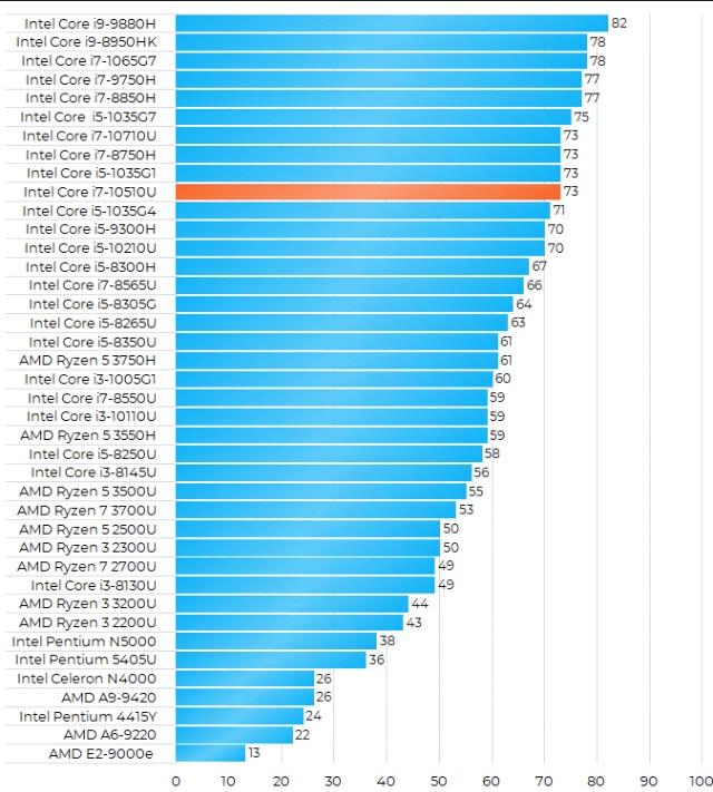 Intel Core i7-10510U性能跑分和评测