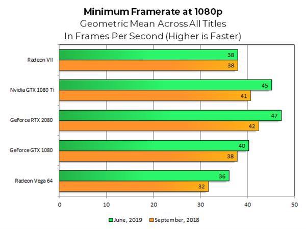 AMD、NVIDIA显卡一年后再战:战未来还是负优化?
