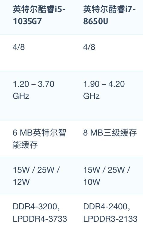 Intel Core i5-1035G7和i7-8650U性能跑分对比评测