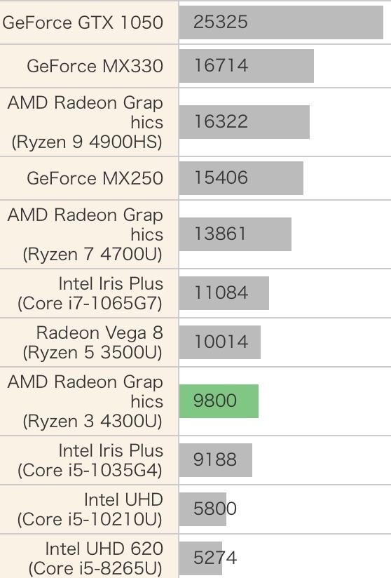 AMD Ryzen 3 4300U性能跑分和评测