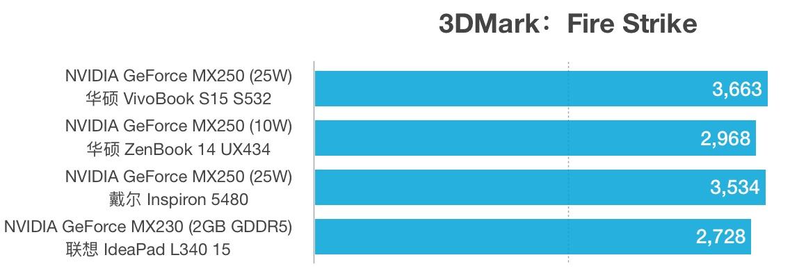 MX250 (25W)和MX250 (10W)性能跑分对比评测