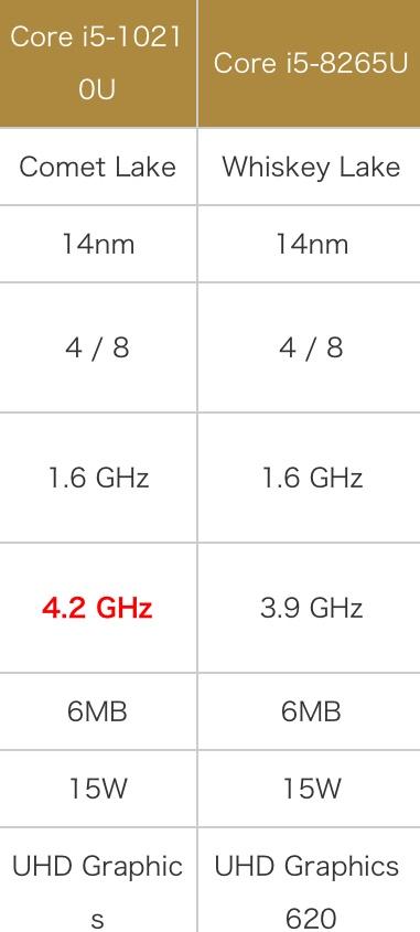 Intel Core i5-10210U性能怎么样?相当于什么级别和水平?