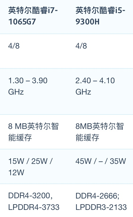 Intel Core i7-1065G7和i5-9300H性能跑分对比评测