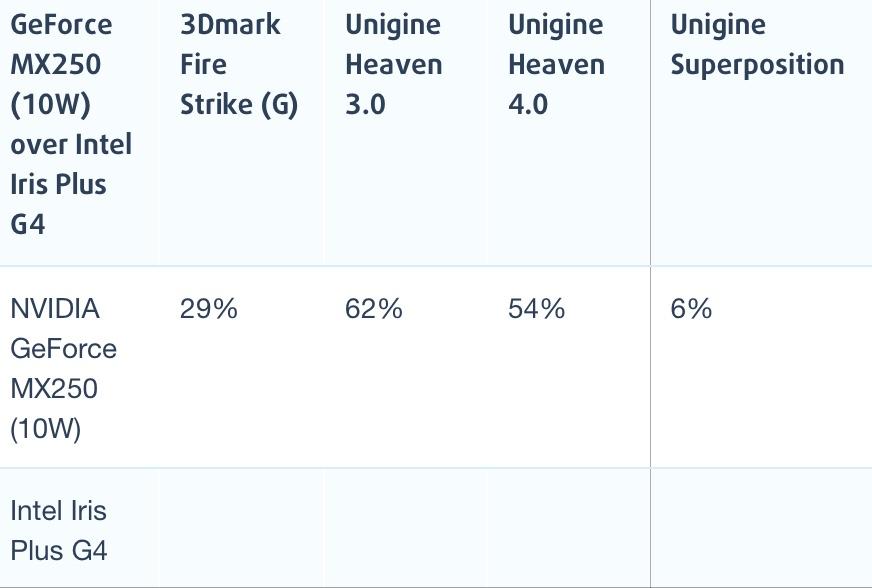 NVIDIA MX250和Intel Iris Plus G4性能跑分对比评测
