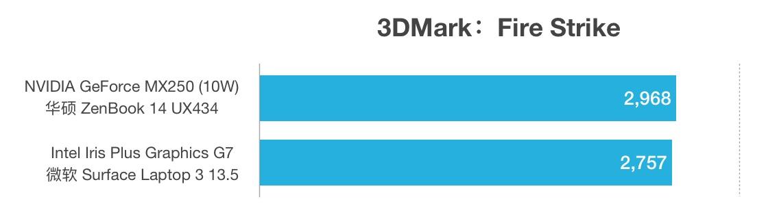 GeForce MX250和Intel Iris Plus G7性能跑分对比评测