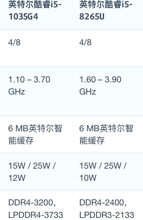 Intel Core i5-1035G4和i5-8265U性能跑分对比评测