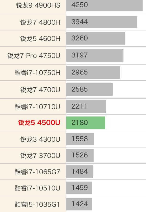 AMD Ryzen 5 4500U性能跑分和评测