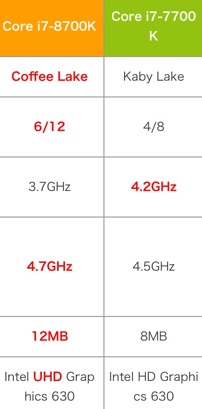 Intel Core i7-8700K性能怎么样?相当于什么级别和水平?