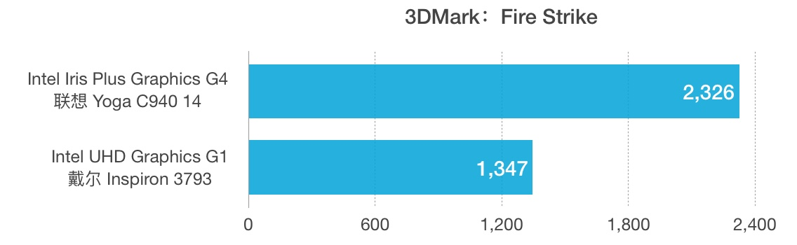 Intel Core i5-1035G4和i5-1035G1性能跑分对比评测