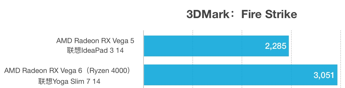 AMD Radeon RX Vega 5和RX Vega 6性能跑分对比评测