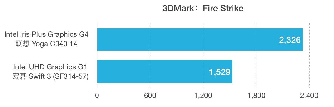 Intel Core i5-1035G4和i3-1005G1性能跑分对比评测
