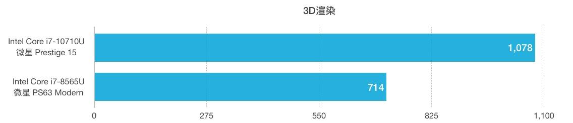 Intel Core i7-10710U和i7-8565U性能跑分对比评测