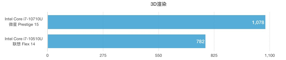Intel Core i7-10710U和i7-10510U性能跑分对比评测