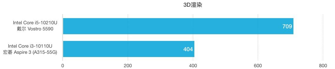 Intel Core i5-10210U和i3-10110U性能跑分对比评测