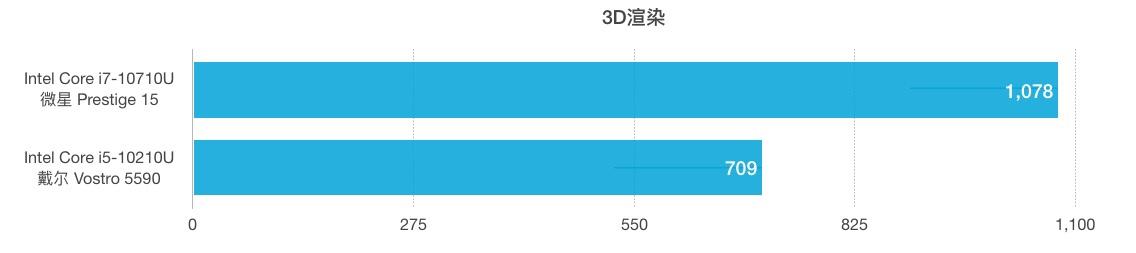 Intel Core i7-10710U和i5-10210U性能跑分对比评测