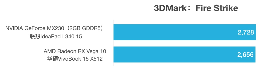 GeForce MX230和AMD RX Vega 10性能跑分对比评测