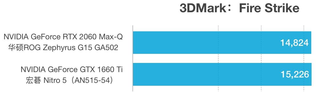 RTX 2060 Max-Q和GTX 1660 Ti性能跑分对比评测