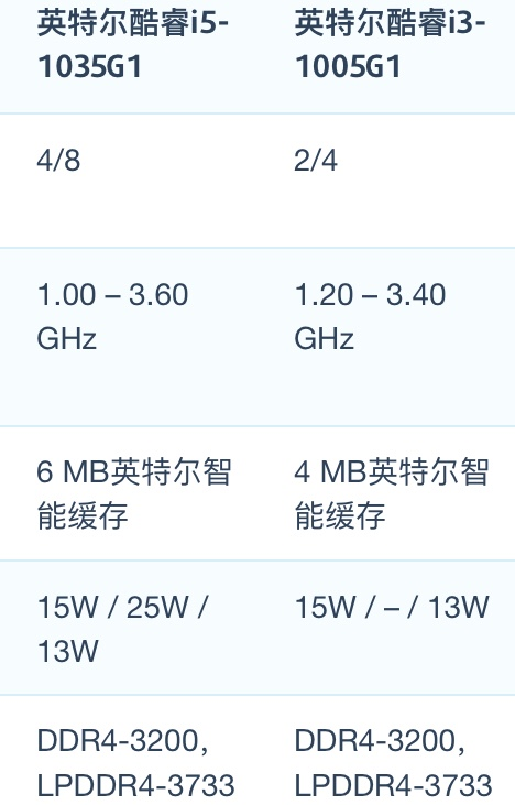 Intel Core i5-1035G1和i3-1005G1性能跑分对比评测