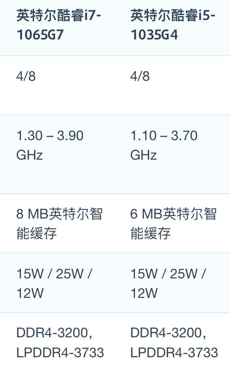 Intel Core i7-1065G7和i5-1035G性能跑分对比评测