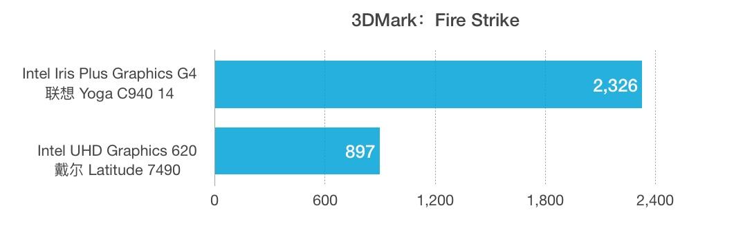 Intel Core i5-1035G4和i7-8650U性能跑分对比评测