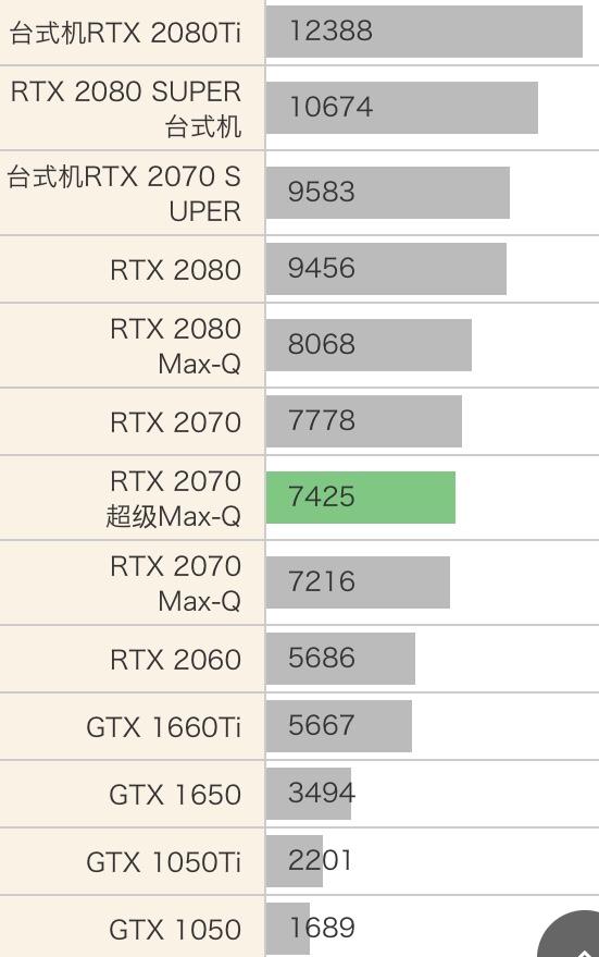 RTX 2070 SUPER Max-Q性能跑分评测