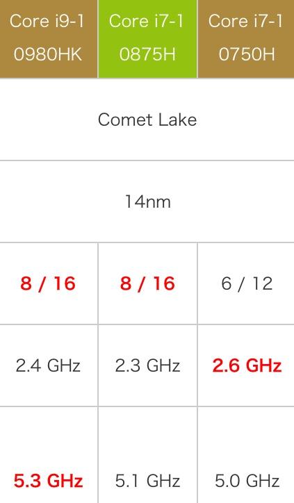 Intel Core i7-10875H性能跑分评测