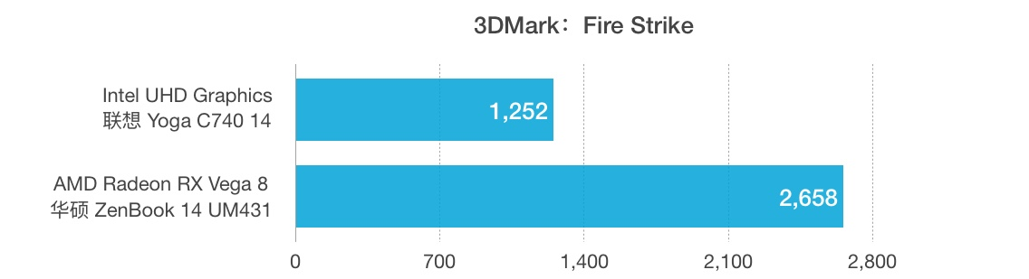 Intel Core i5-10210U和AMD锐龙 5 3500U性能跑分对比评测