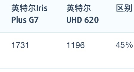 Intel Core i7-1065G7和i7-10510U性能跑分对比评测
