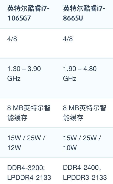 Intel Core i7-1065G7和i7-8665U性能跑分对比评测